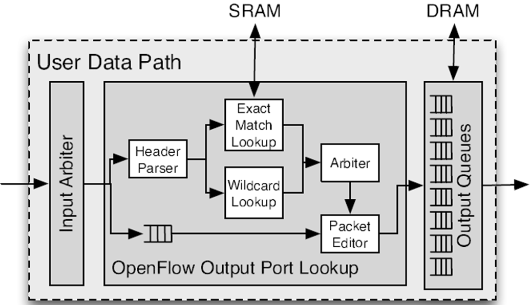 NetFPGA-OpenFlow-switch-pipeline.png