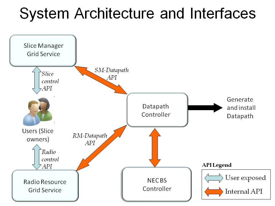 System Architecture and Interfaces
